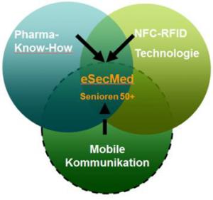 eSecMed – evolaris startet neues Innovationsprojekt im Gesundheitsbereich